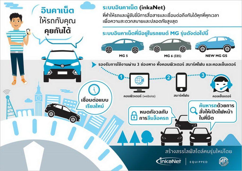 ระบบ GPS ในรถ ค่าย MG ระบบติดตามรถยนต์พร้อมทั้งบันทึกภาพ